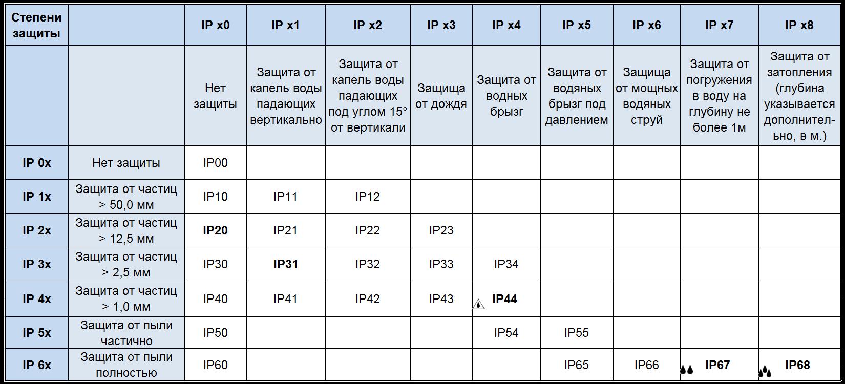 Электропривод степень защиты IP 54, номинальный момент Нм=500 - 575, 220В